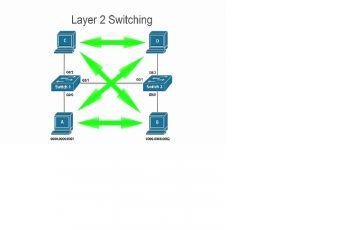 Switch Layer 3 sở hữu những tính năng vượt trội nào so với Switch Layer 2?